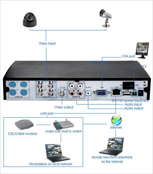 Сервер для видеонаблюдения своими руками 738