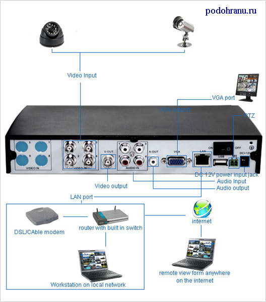 Cisco Video Surveillance IP Camera Configuration Guide