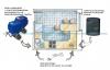 Защита от протечки воды на GSM контроллере